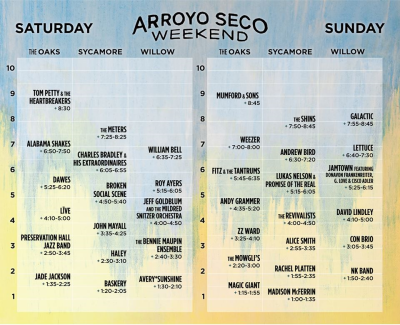 Set Times Arroyo Seco Weekend 2017 Los Angeles Brookside Rose Bowl Pasadena Tom Petty and the Heartbreakers Mumford and Sons Alabama Shakes Weezer The Shins Goldenvoice Music Festival